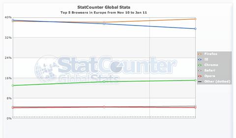 StatCounter-browser-eu-monthly-201011-201101.jpg
